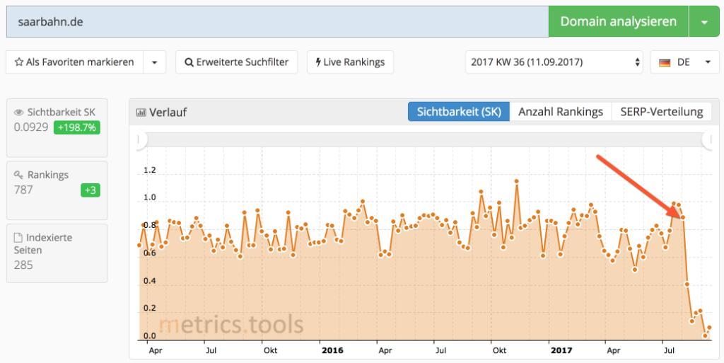 Ranking-Absturz bei zwei Saarbrücker Webseiten